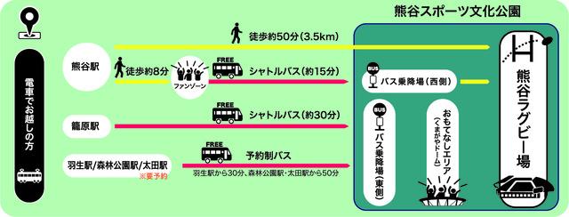 熊谷ラグビー場アクセス方法
