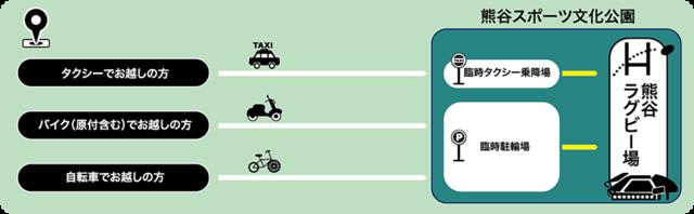 タクシー・自転車・バイクでのアクセス方法
