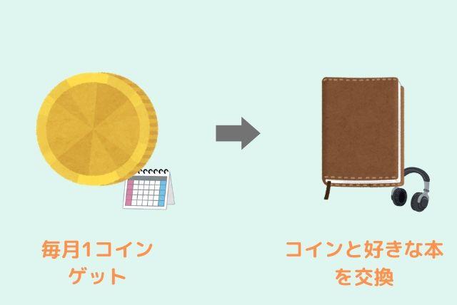 オーディブルのコイン制
